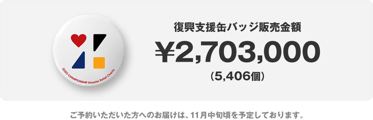 復興支援缶バッジ販売金額  ¥2,703,000 5,406個