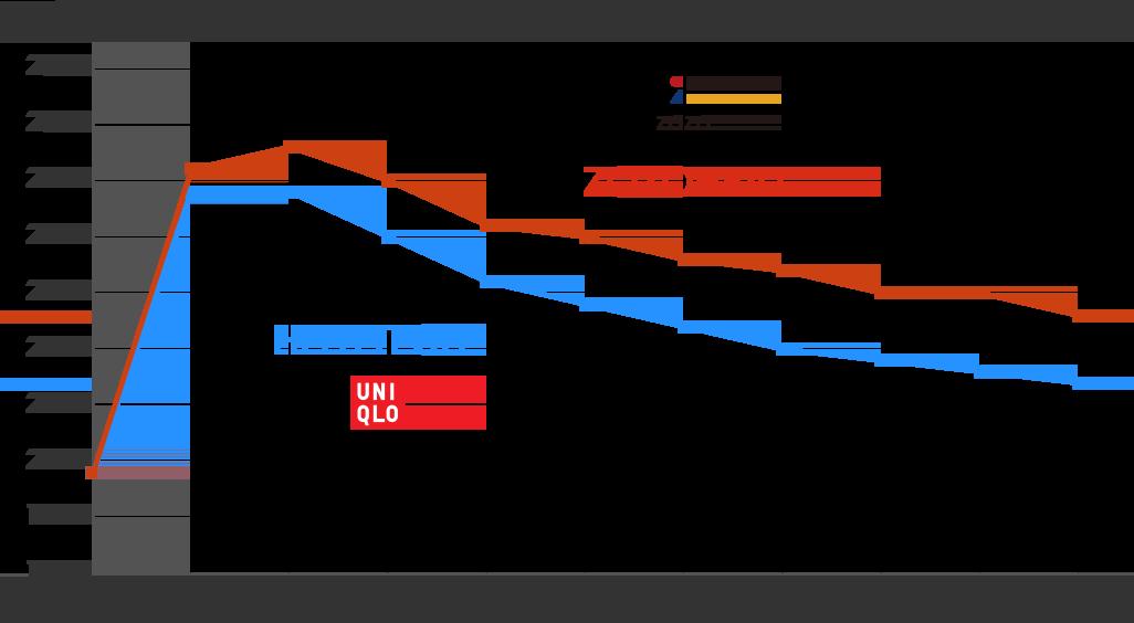気温20℃の環境下で、人間が発する水蒸気を模した高温度の空気を生地に当てた時の発熱温度の高さ